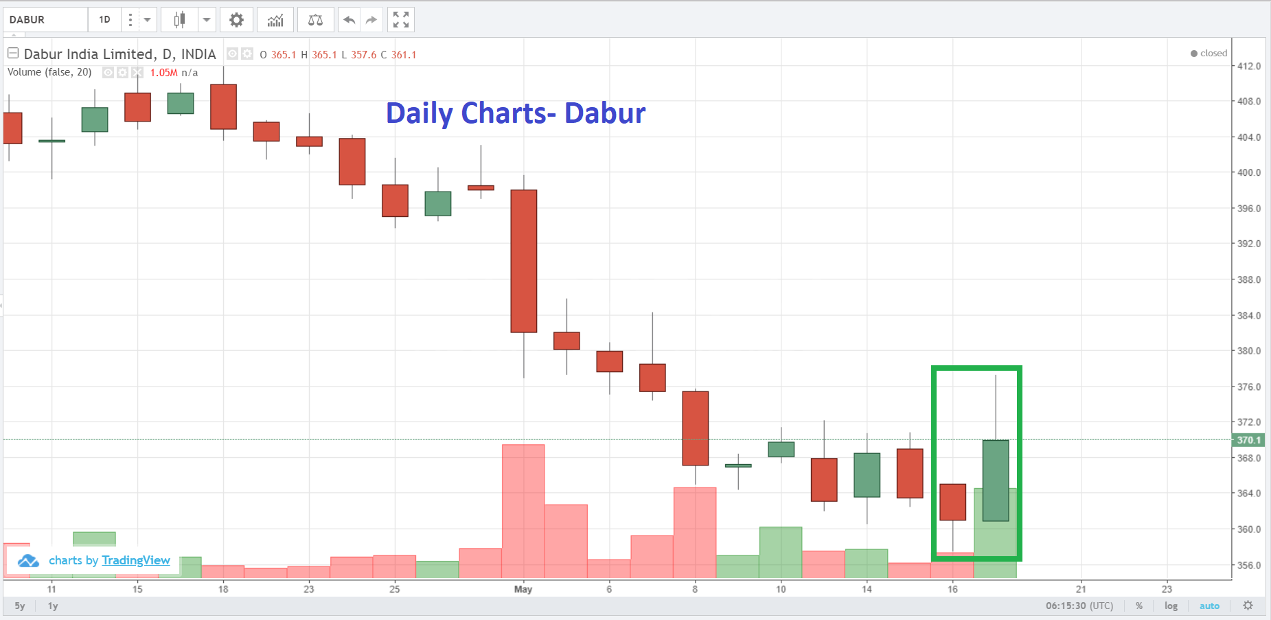 Live Indian Market Intraday Updates on 17 May 2019