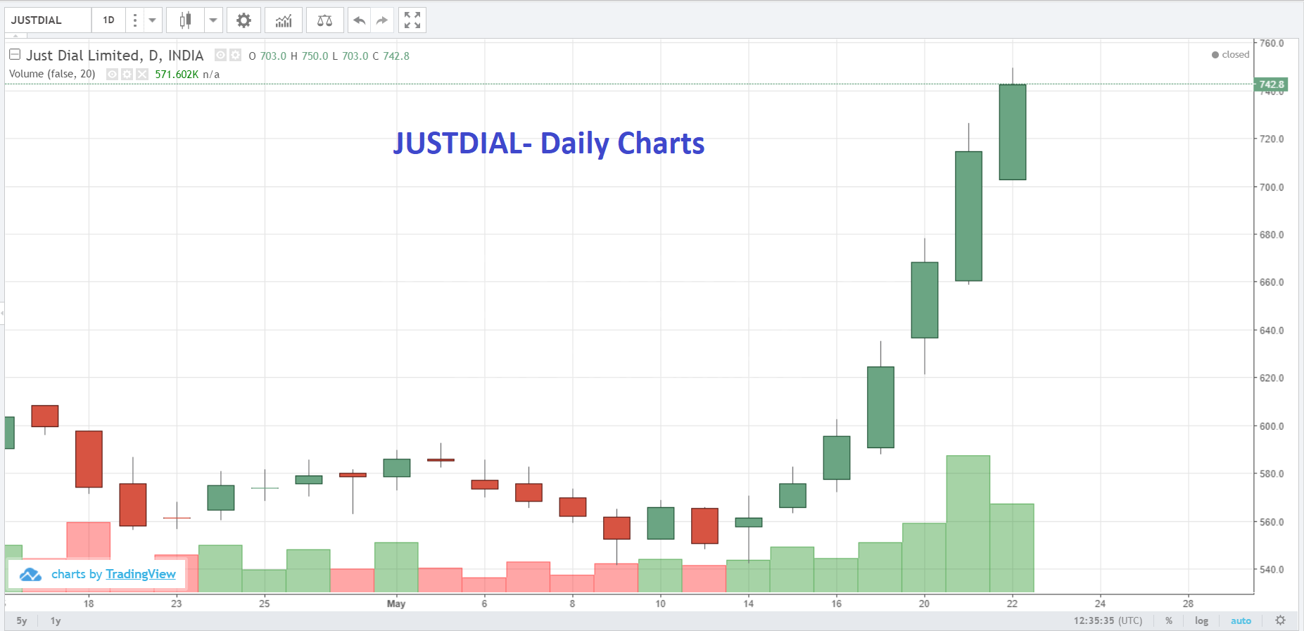 Live Indian Market Intraday Updates on 22 May 2019