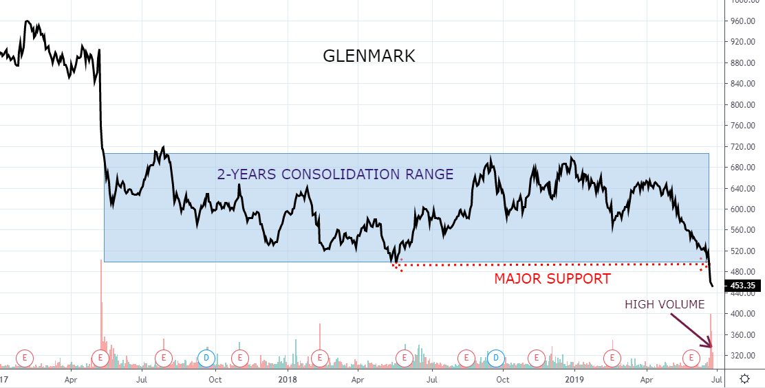 Glenmark plummets to fresh 52-week low