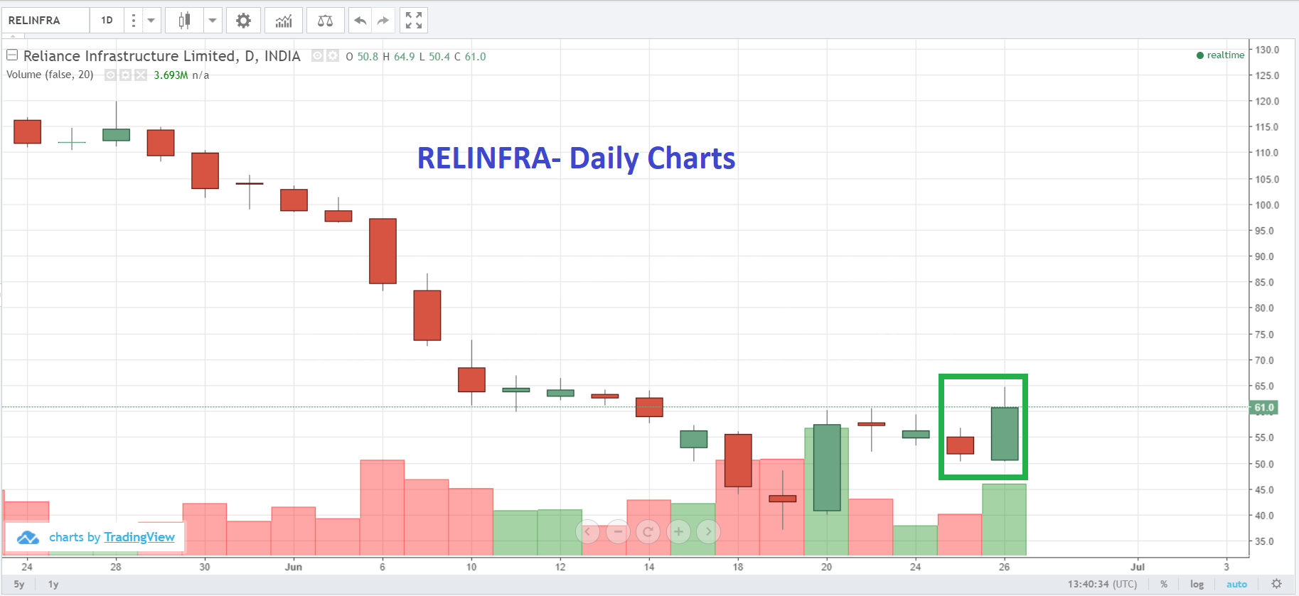 Live Indian Market Intraday Updates on 26 June 2019