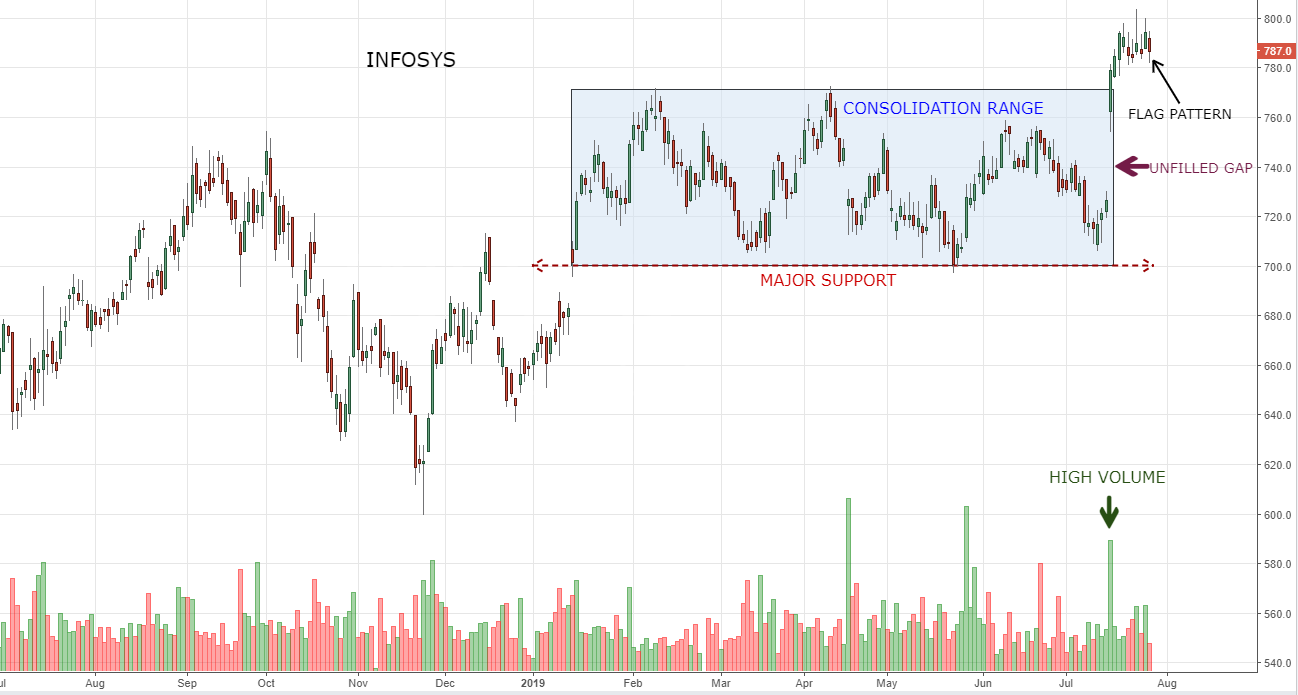 Infosys hovering near all-time high; chart suggest more upside