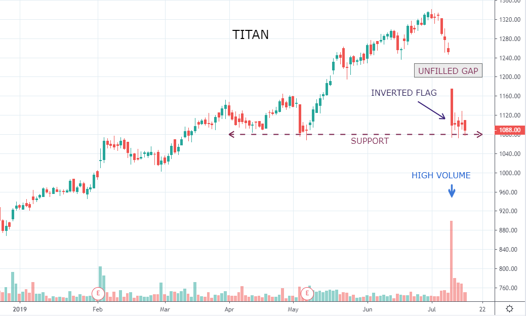 TITAN ON THE VERGE OF A BREAKOUT