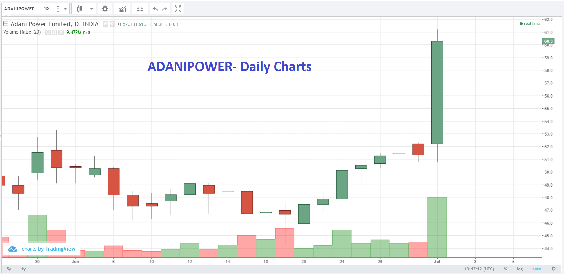 Live Indian Market Intraday Updates on 01 July 2019