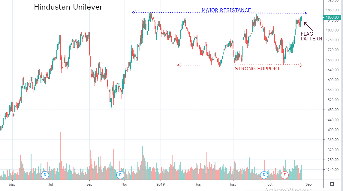 Hindustan Unilever near record high, expected to breach resistance