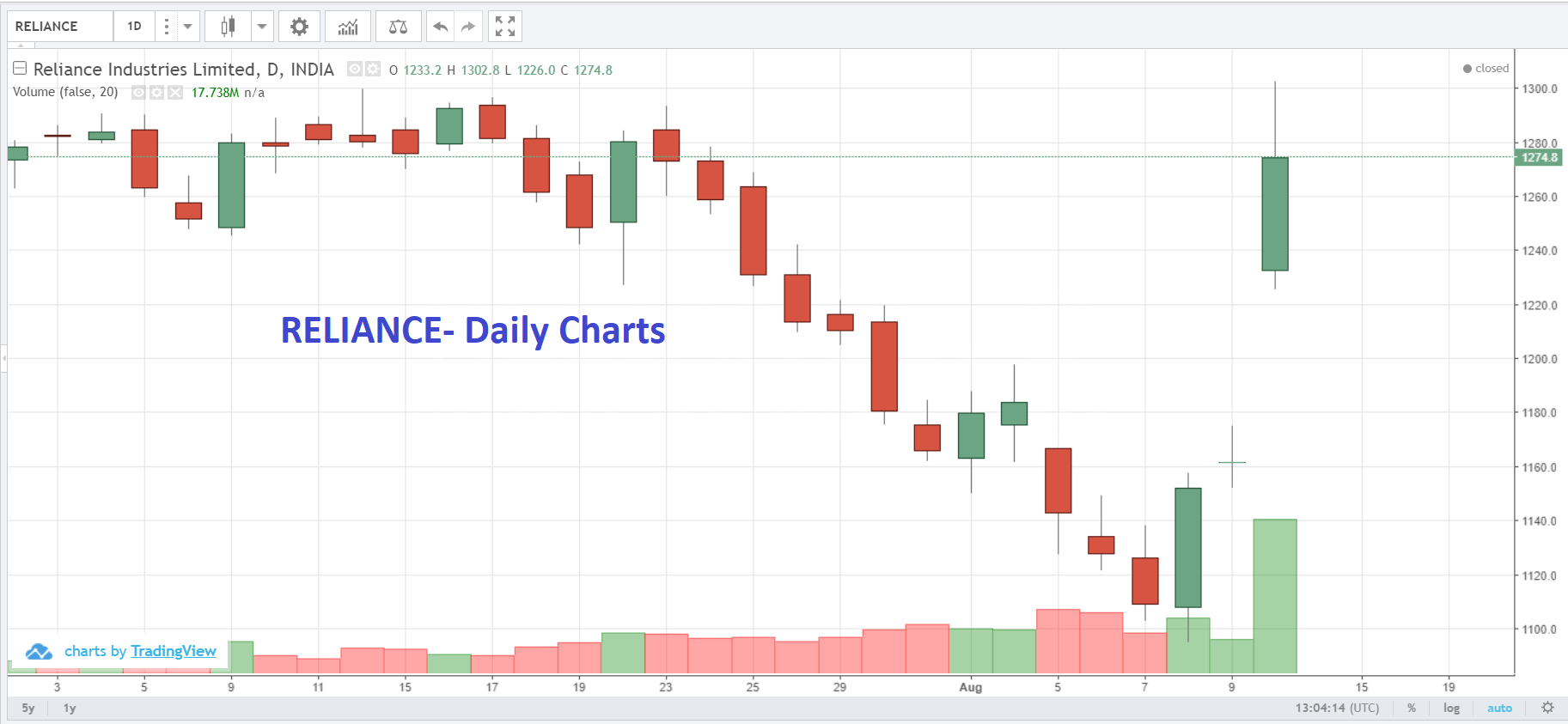 Live Indian Market Intraday Updates on 13 August 2019