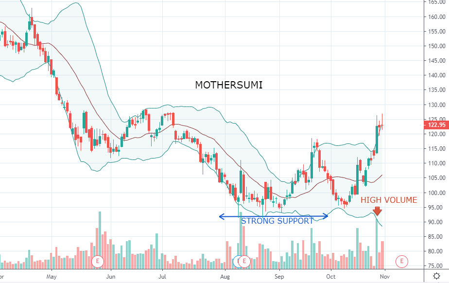 Mothersumi has traces of flag pattern alongside double bottom